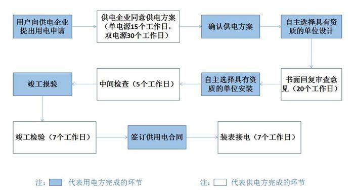 东莞电力用电报装流程
